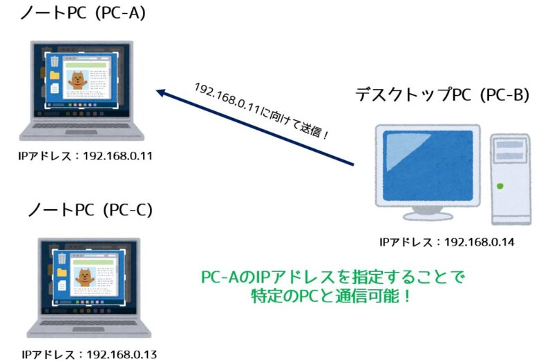 IPアドレスの役割
