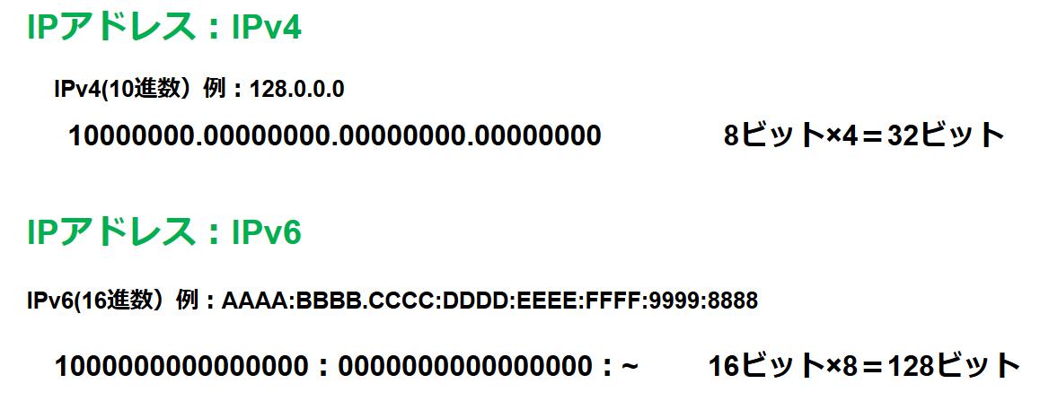 IPv4とIPv6の違い