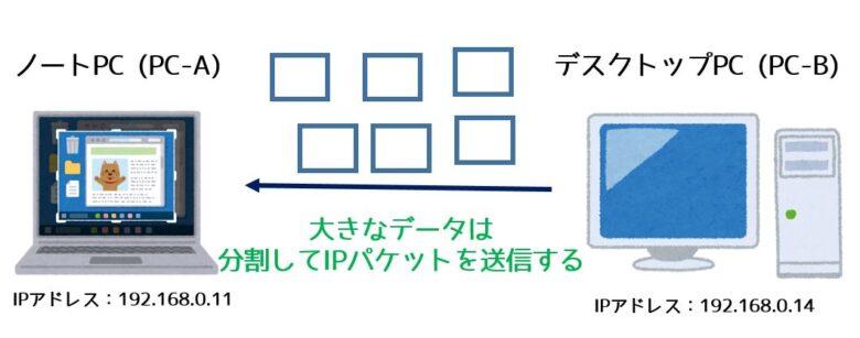 IPパケットの分割