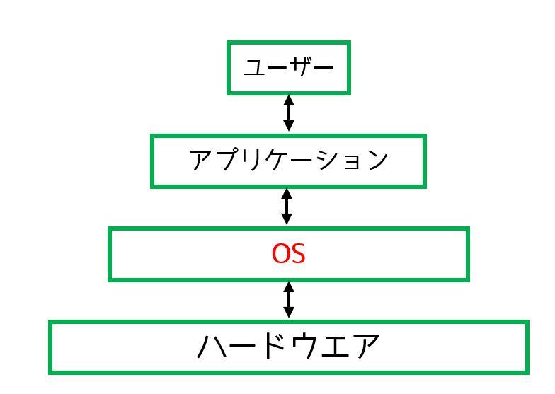 OSの階層図