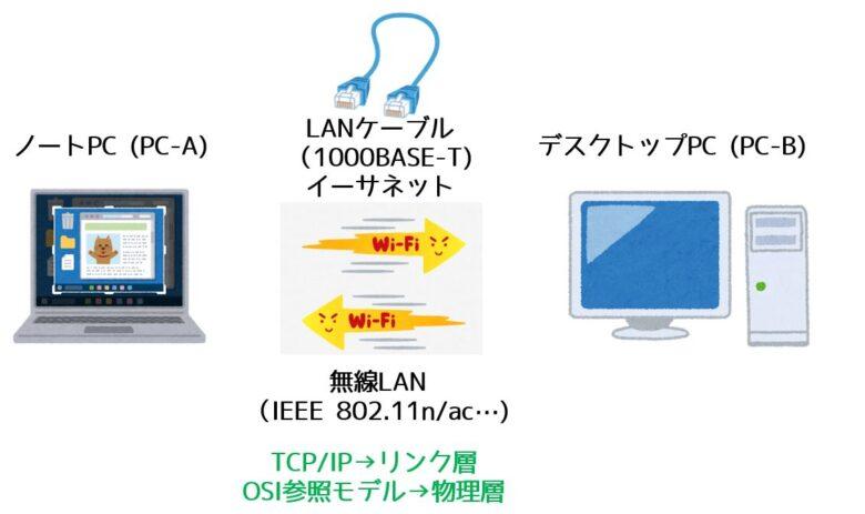 PCの接続法ーイーサネットと無線LAN