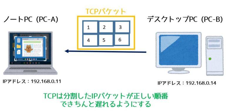 TCPプロトコール