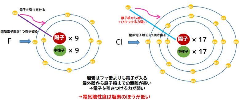 塩素のほうが電気陰性度が低い理由