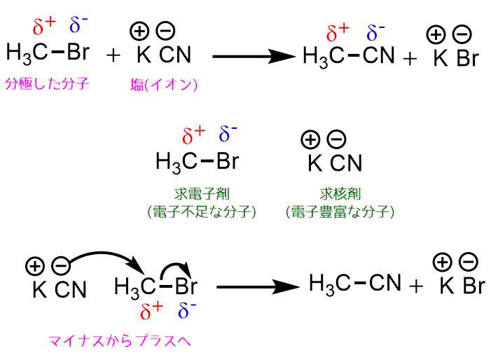求核置換反応の例