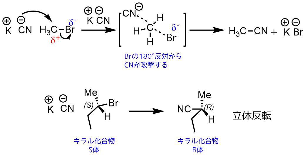 求核置換反応の立体反転