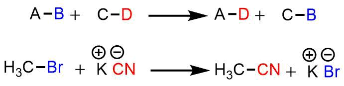 置換反応の例