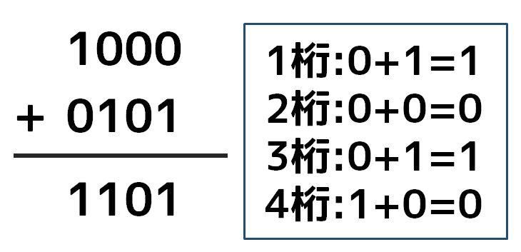 二進数の足し算(ひっ算)1