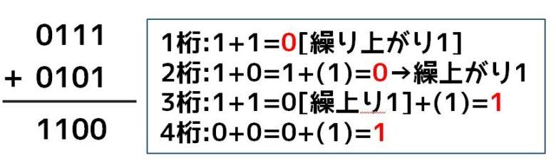 二進数の足し算(ひっ算)2