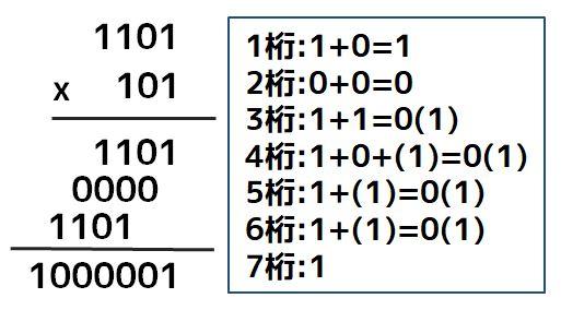 2進数の掛け算