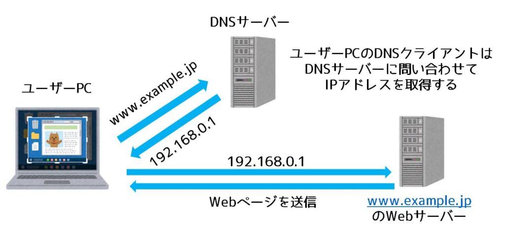 DNSの仕組み概略図