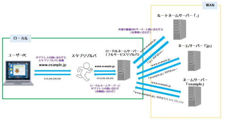 DNSの問い合わせの流れと仕組み