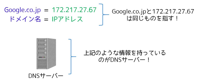 DNSサーバの概要