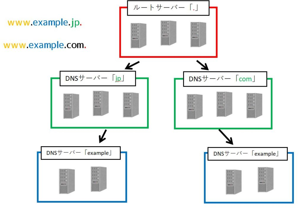 DNSサーバーのゾーン管理