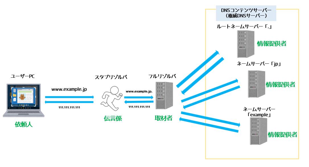 DNSの簡単な概略図