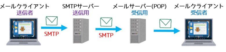 SMTPの動作