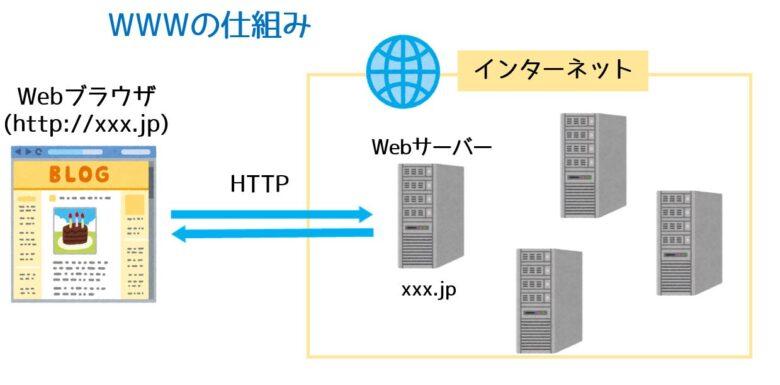 WWWの仕組み
