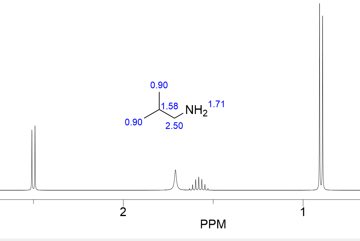 窒素のピーク例