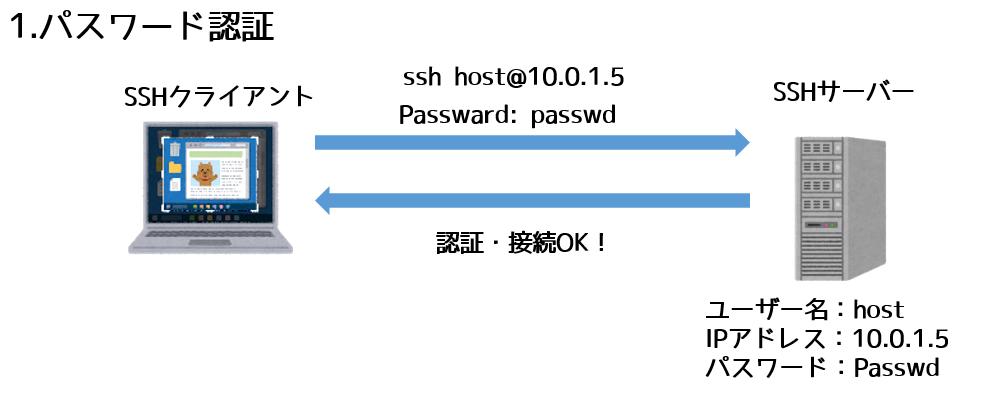 SSHパスワード認証