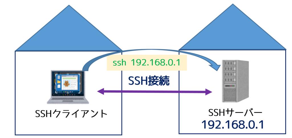 SSH接続の概要