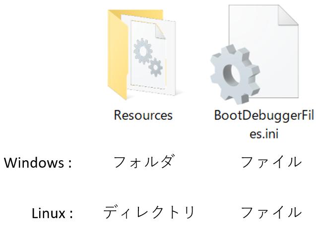 linuxではディレクトリと呼ぶ