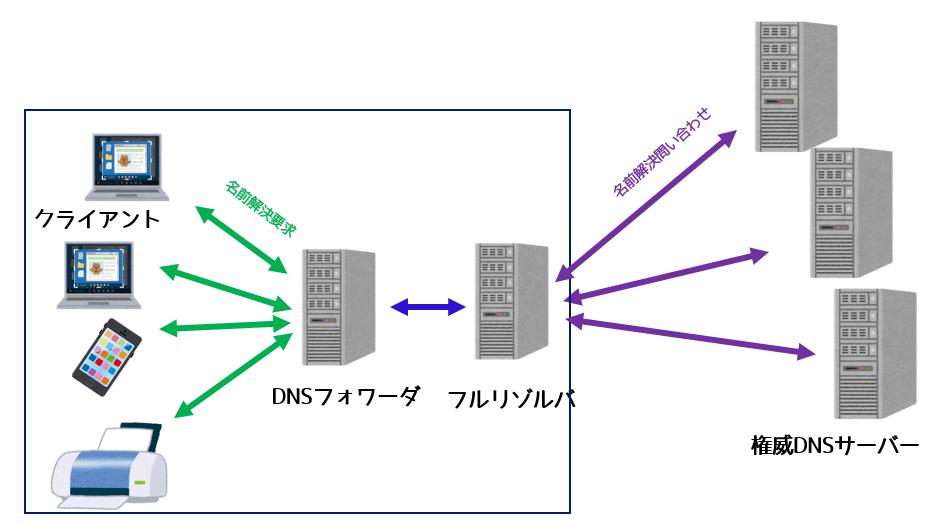 DNSフォワーダを介して負荷分散