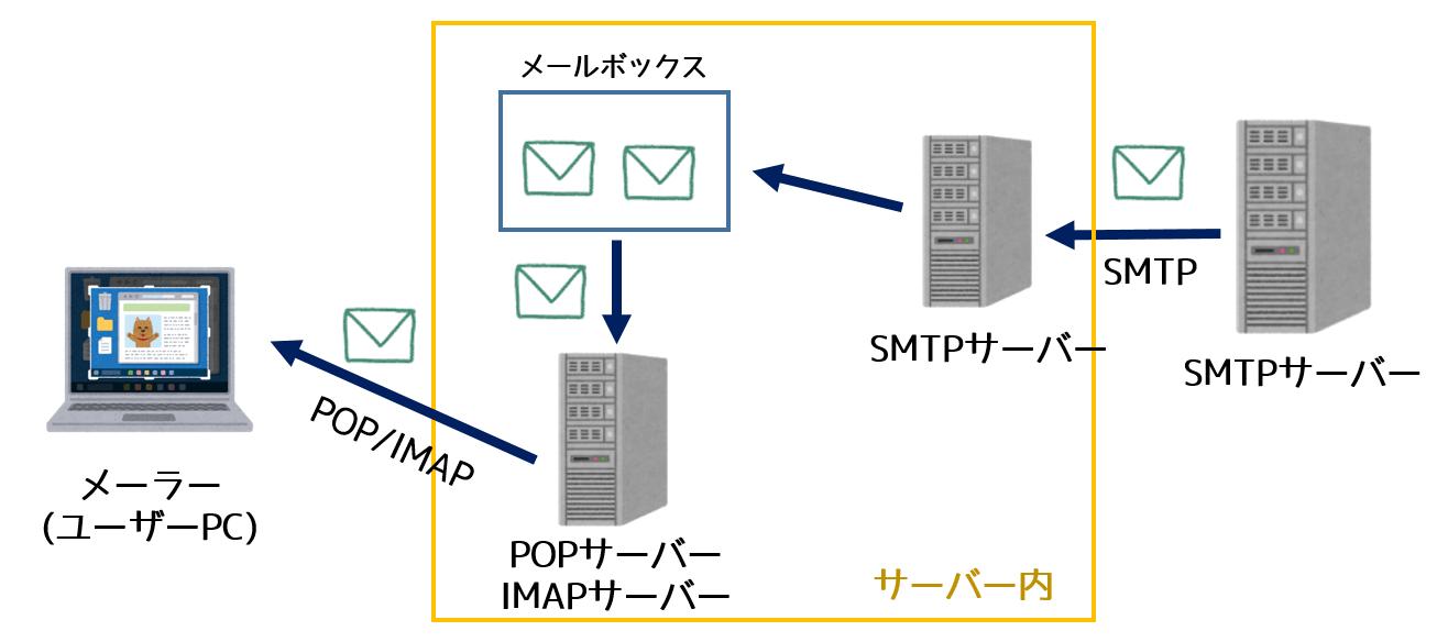 POPサーバーとSMTPサーバーのメール受信の仕組み