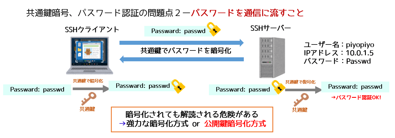 sshセキュリティリスク2