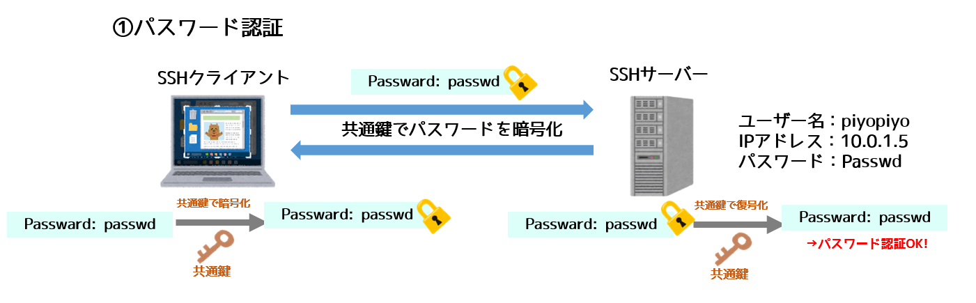 sshパスワード認証を共通鍵暗号で