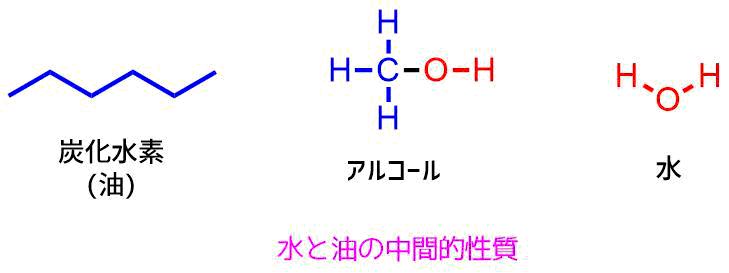 アルコールの性質は水と油の中間