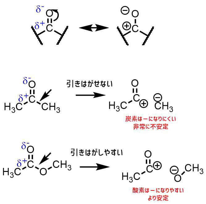 カルボニル化合物とカルボン酸誘導体の違い