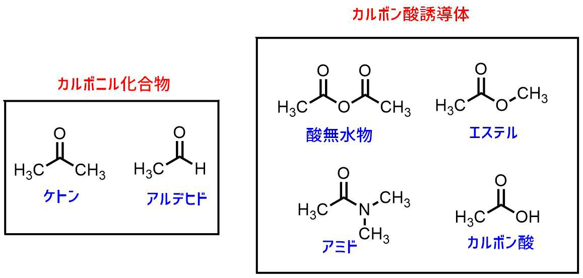 カルボン酸、カルボニル化合物