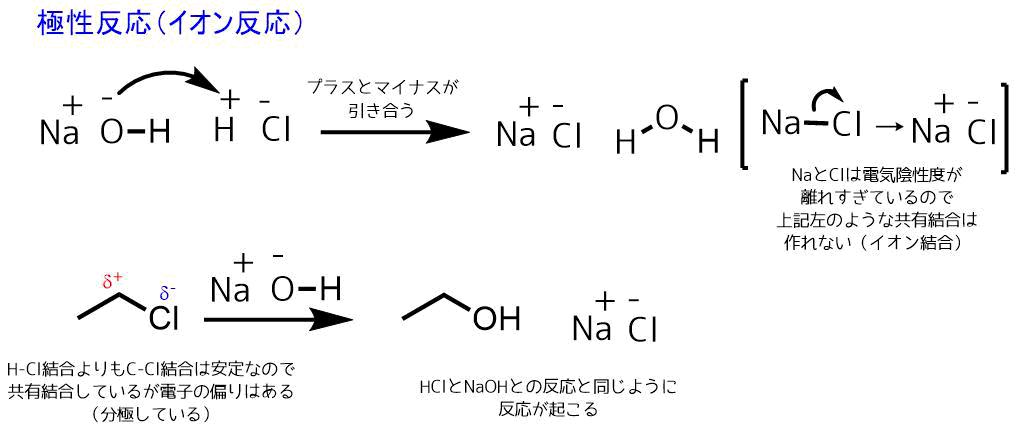 クロロエタンの反応