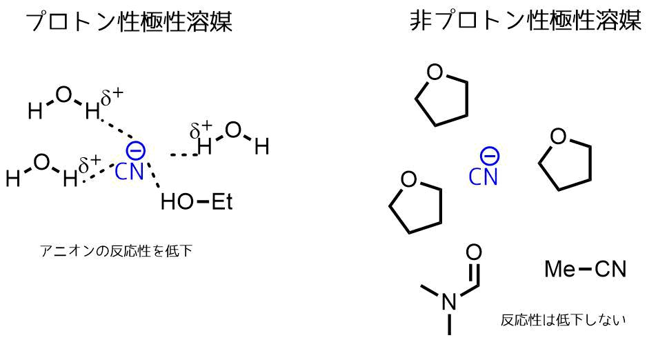プロトン性溶媒と非プロトン性溶媒