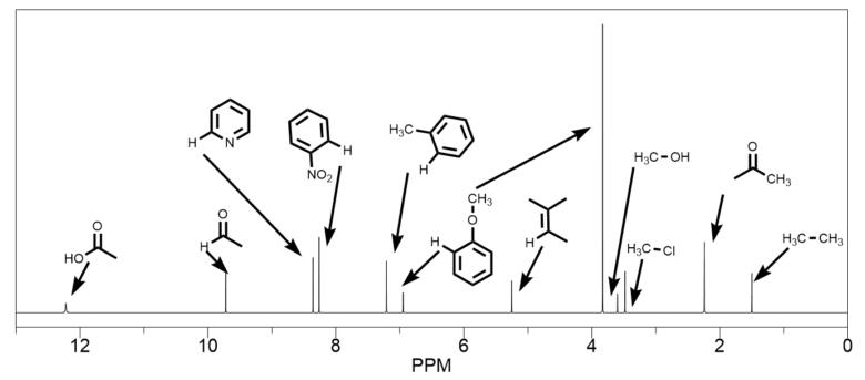 化学シフト値の値一覧