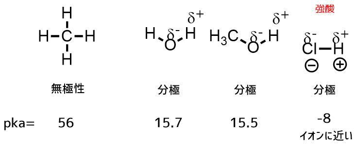 アルコールの酸性度を比較