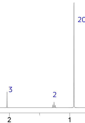 積分値の見誤り例1