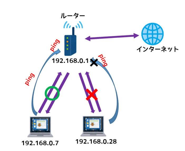 pingの到達でネットワークの疎通を確認