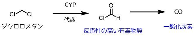 ジクロロメタンの代謝と毒性