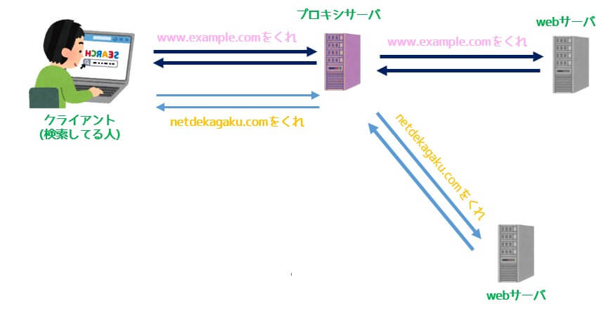 普通のプロキシサーバ