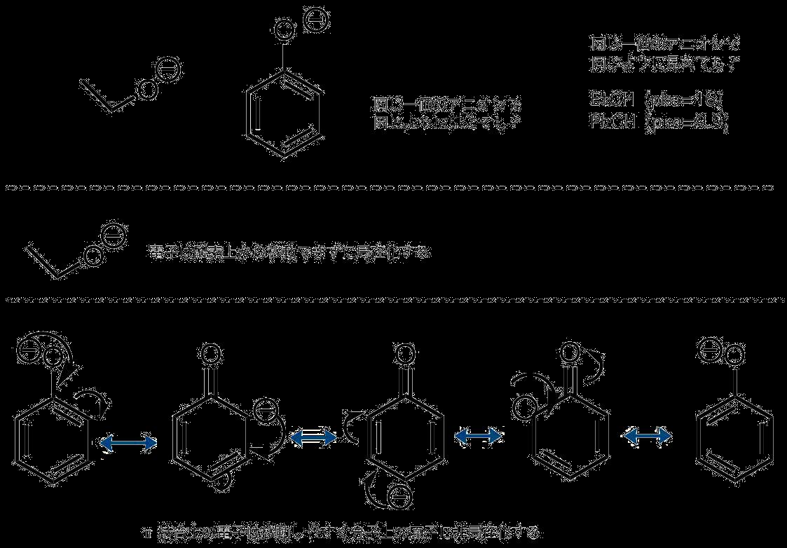 非局在化する電子の様子と塩基性・酸性性